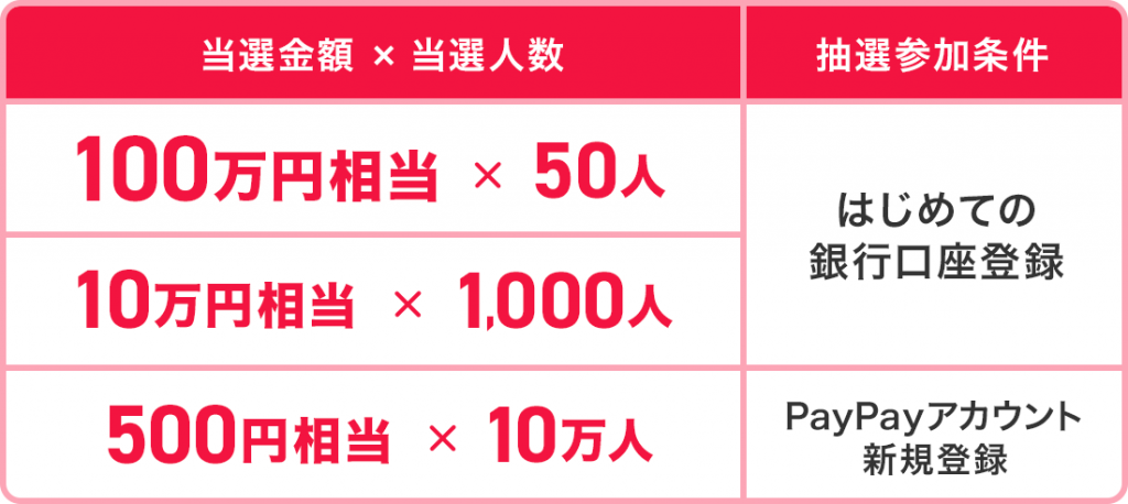 PayPay(ペイペイ) 「100万円もらえちゃうキャンペーン」