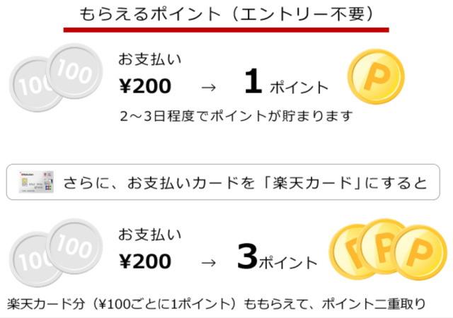 200円ご利用ごとに1ポイント、さらに楽天カードご利用100円ごとに1ポイント獲得できます