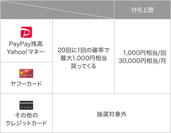 PayPayチャンスで最大1000円をGET!