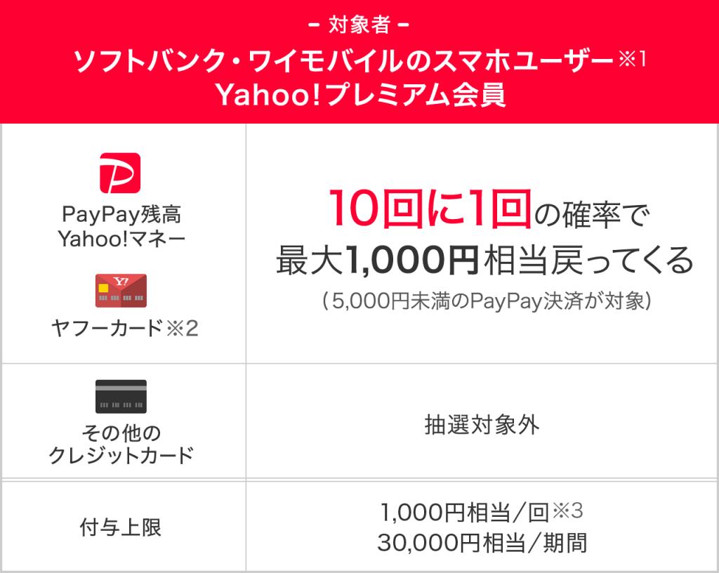 ② 対象者限定!「PayPayチャンス」の当選確率アップ!
