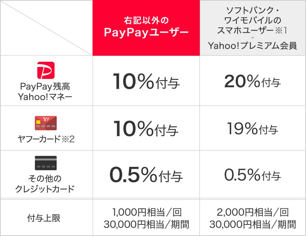 ① PayPay決済利用で戻ってくる!
