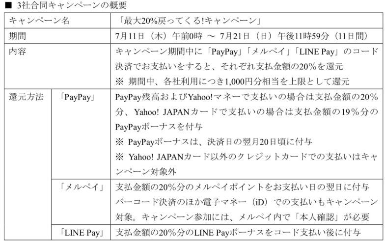 PayPay・LINE Pay・メルペイ | 各社20%還元キャンペーンの概要