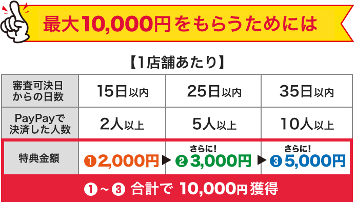 PayPay新規加盟店+決済で最大「10,000円」