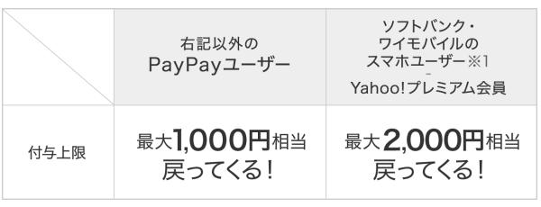PayPay(ペイペイ)ランチ キャンペーンの内容