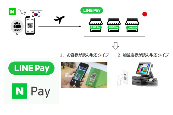 「LINE Pay」が「Naver Pay」に対応
