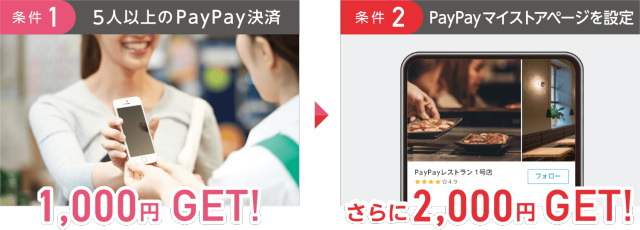 期間中に申込み & 2つの条件クリアで最大3,000円プレゼント!