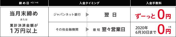 ジャパンネット銀行口座(ビジネスアカウント)の開設