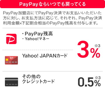 PayPayの基本還元率 内訳