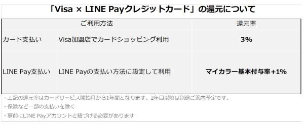 チャージ不要でLINE Pay支払い