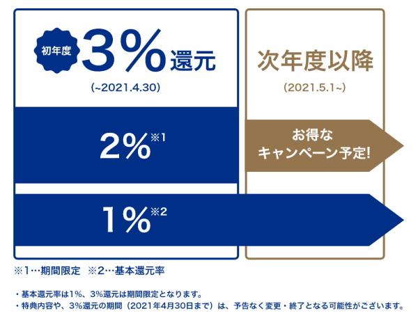 2021年4月30日まで「LINEポイント3%還元」!