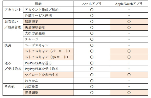 「PayPay for Apple Watch」の機能
