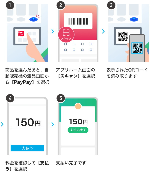 対象自販機(自動販売機)での支払い方法