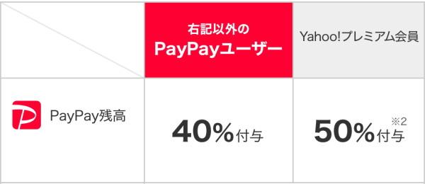 「ソフトバンク」、「ワイモバイル」のスマホユーザーなら「最大50%還元」!