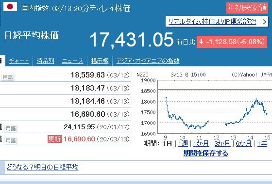 日経平均株価が17000円を割れた今後の株式投資のやり方を考える