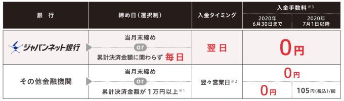 ジャパンネット銀行 自動で翌日入金&入金手数料はず~っと無料!