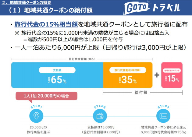 GoToトラベルの地域共通クーポン利用可能店舗の登録方法