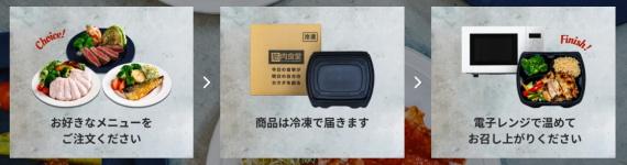 「筋肉食堂DELI」で購入出来る料理について