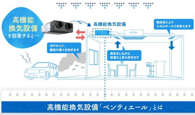 高機能換気設備「ベンティエール」の特徴