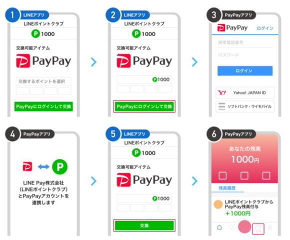 LINEポイントを「PayPayボーナス」に交換(移行)する方法